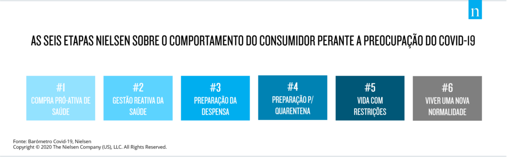 6 etapas