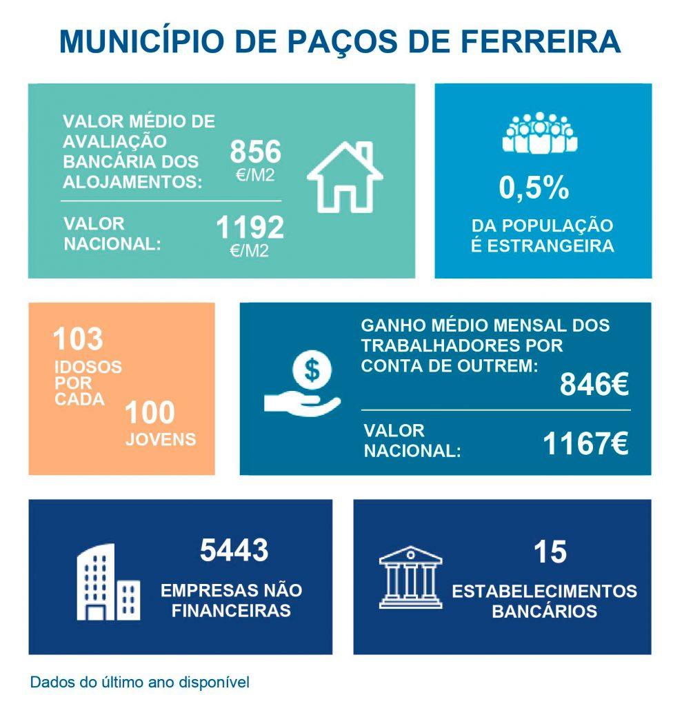 Dados Pacos de Ferreira 1