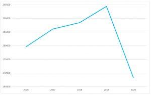 Evolução do número de consultas hospitalares realizadas no CHTS