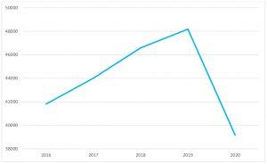 Evolução do número de cirurgias realizadas no CHTS