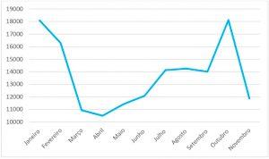 Evolução do número de atendimentos em urgência no CHTS ao longo de 2020